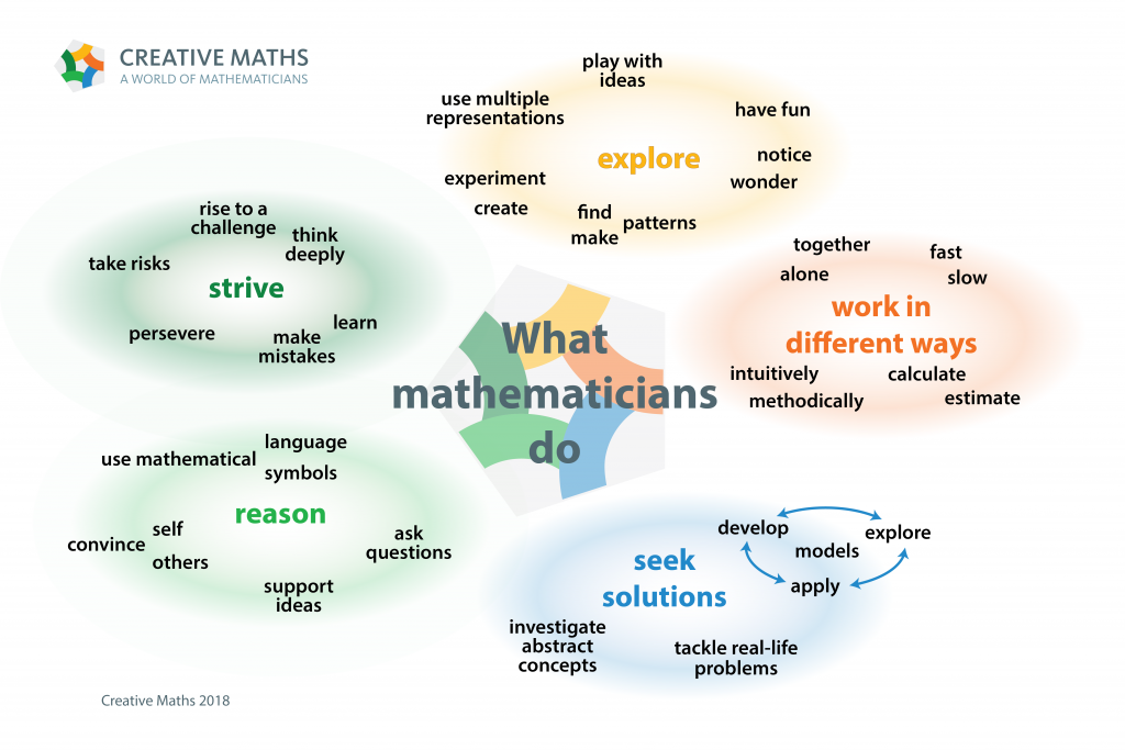 A diagram showing different characteristics of what mathematicians do. They strive, explore, work in different ways, reason and seek solutions.