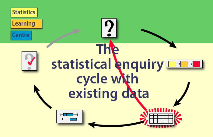 The statistical enquiry cycle with existing data